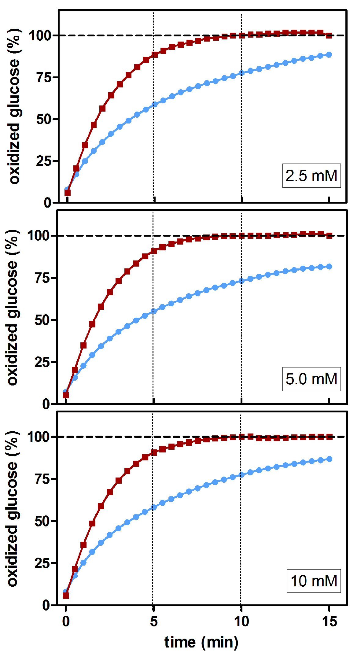 The Anomeric Nature Of Glucose And Its Implications On Its